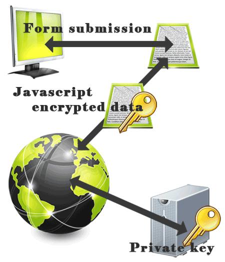 JavaScript Cryptography